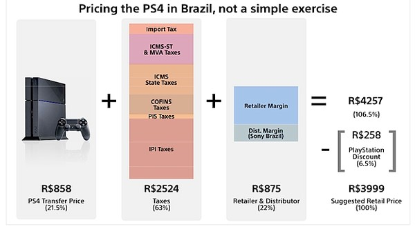 BrazilPricingPS4