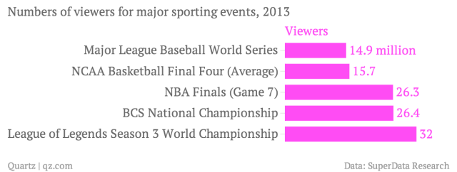 numbers-of-viewers-for-major-sporting-events-2013-viewers_chartbuilder (1)